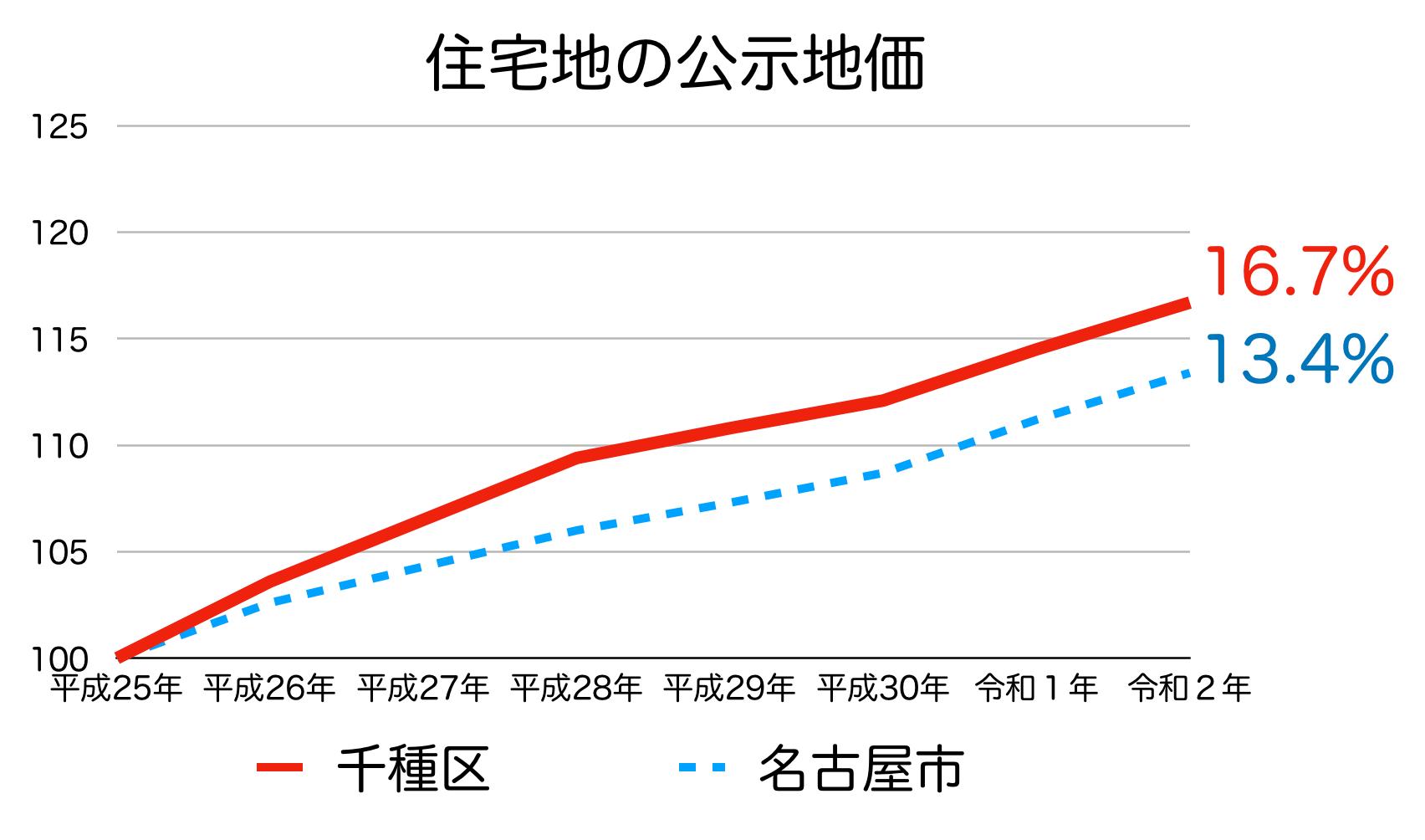 名古屋市千種区の公示地価の推移(令和2年)