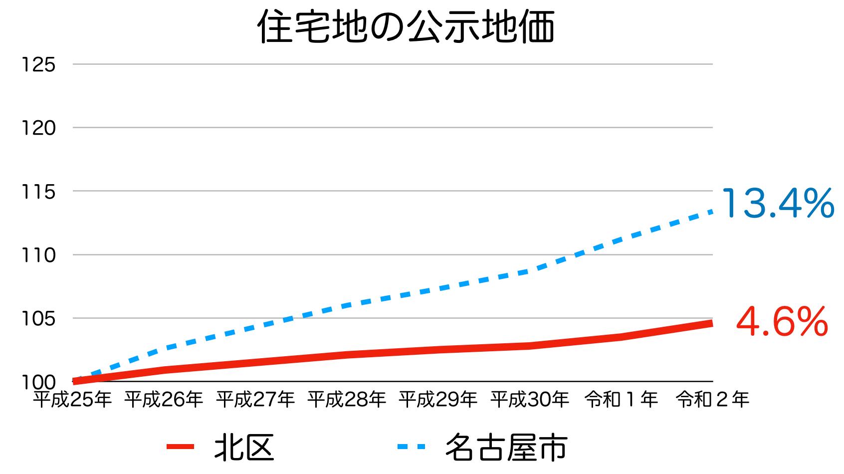 名古屋市北区の公示地価の推移(令和2年)