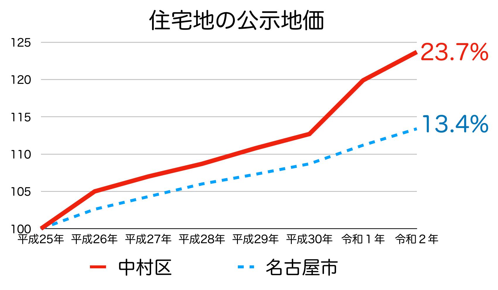 名古屋市中村区の公示地価の推移(令和2年)