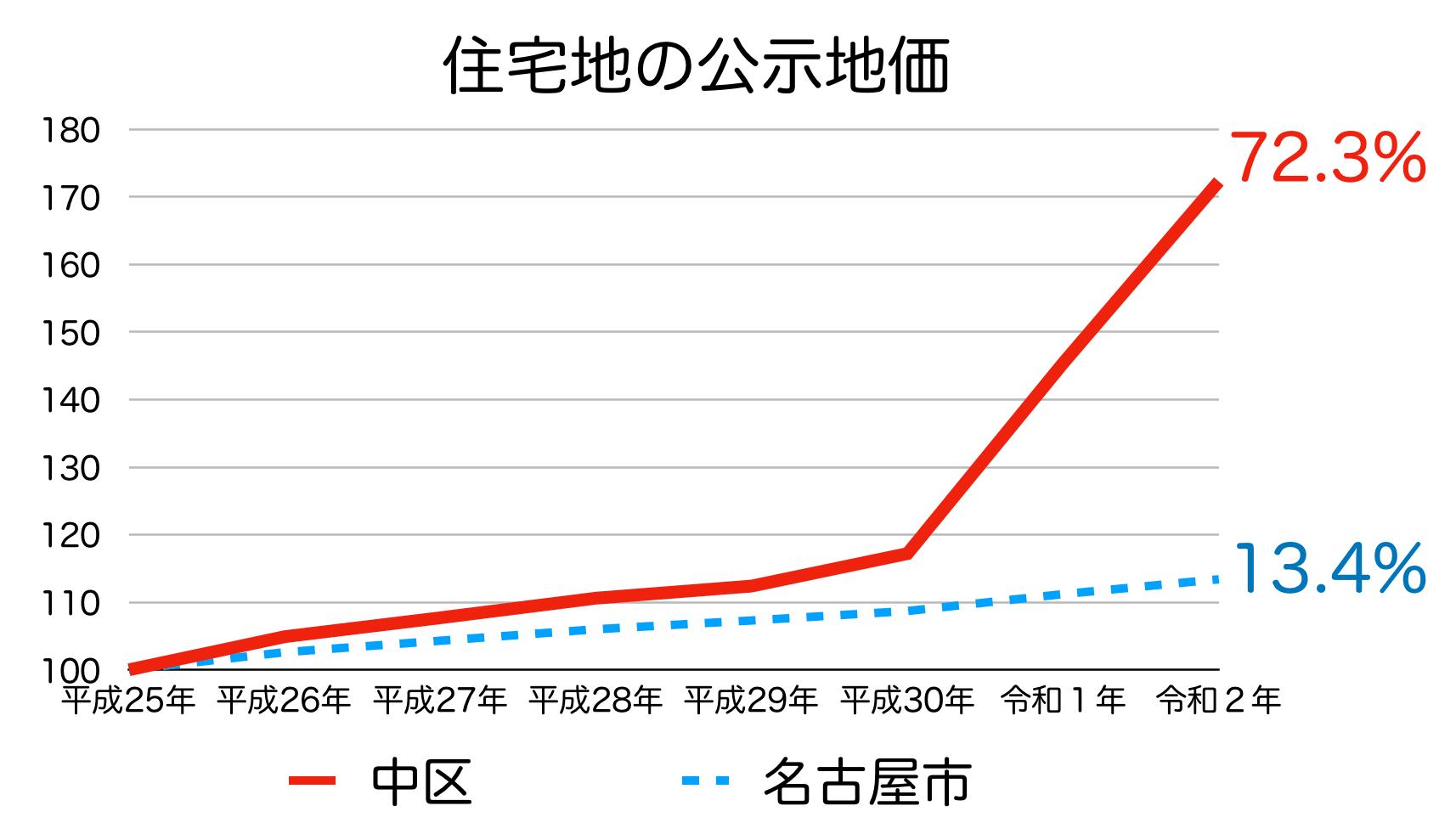 名古屋市中区の公示地価の推移(令和2年)