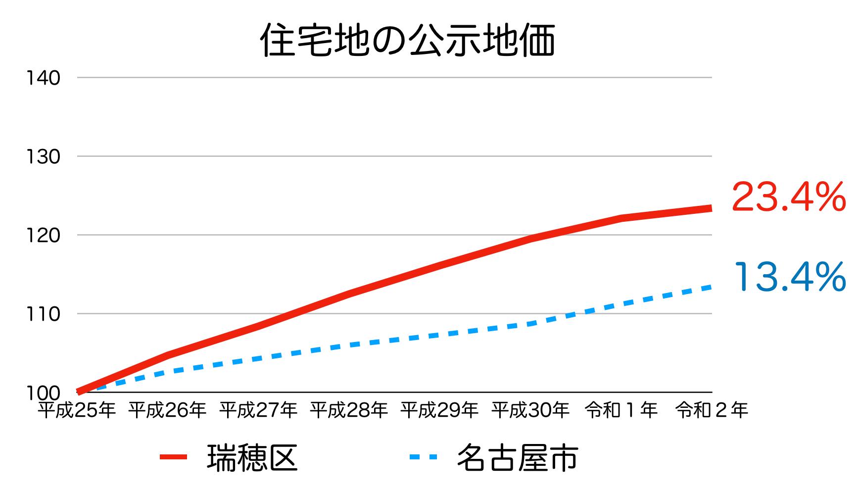 名古屋市瑞穂区の公示地価の推移(令和2年)