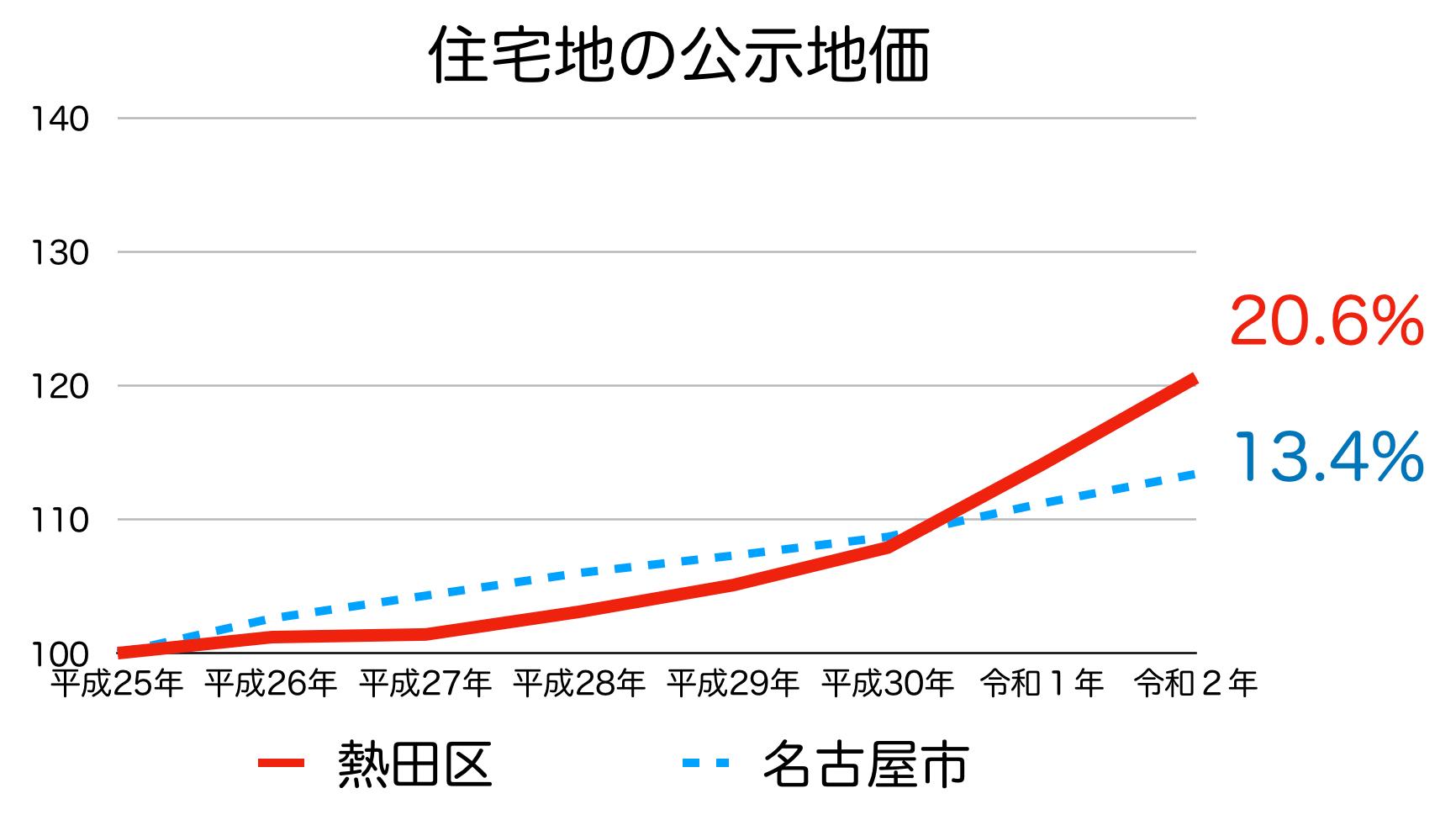 名古屋市熱田区の公示地価の推移(令和2年)