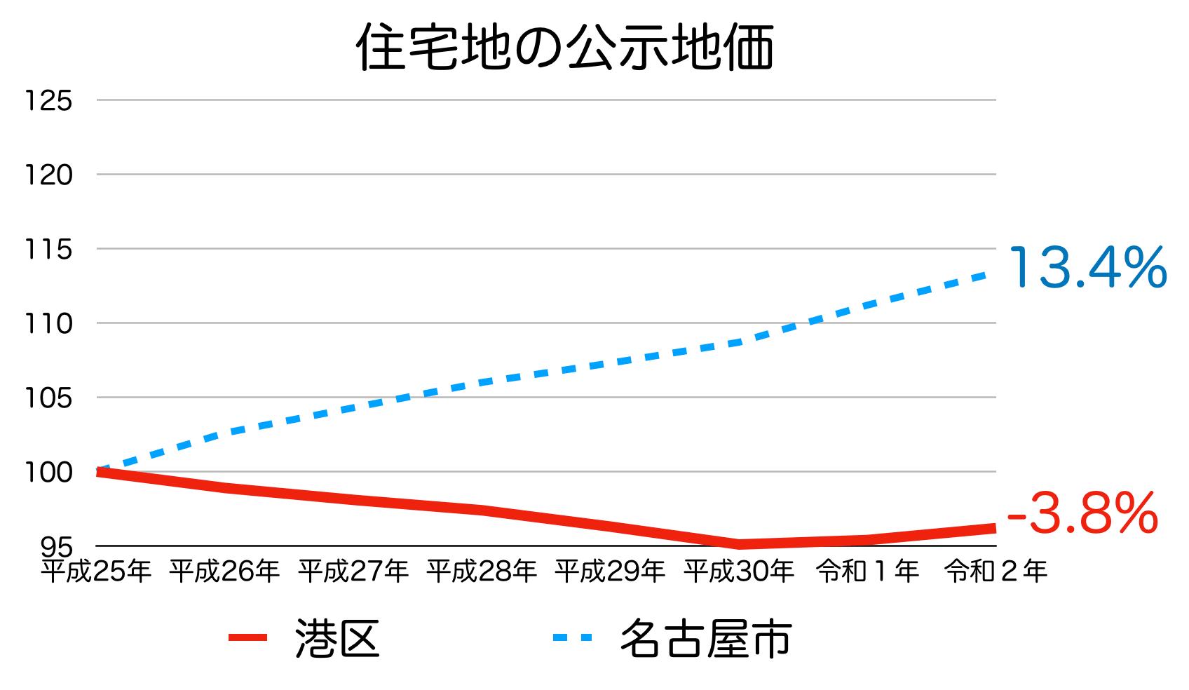名古屋市港区の公示地価の推移(令和2年)