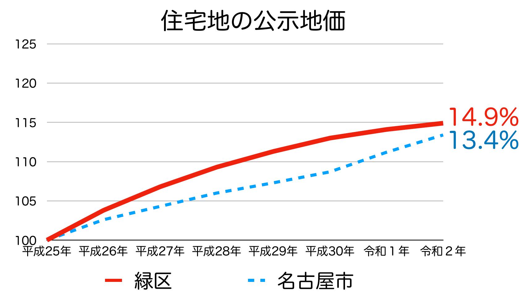 名古屋市緑区の公示地価の推移(令和2年)