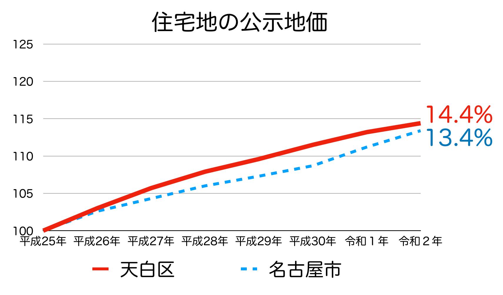 名古屋市天白区の公示地価の推移(令和2年)