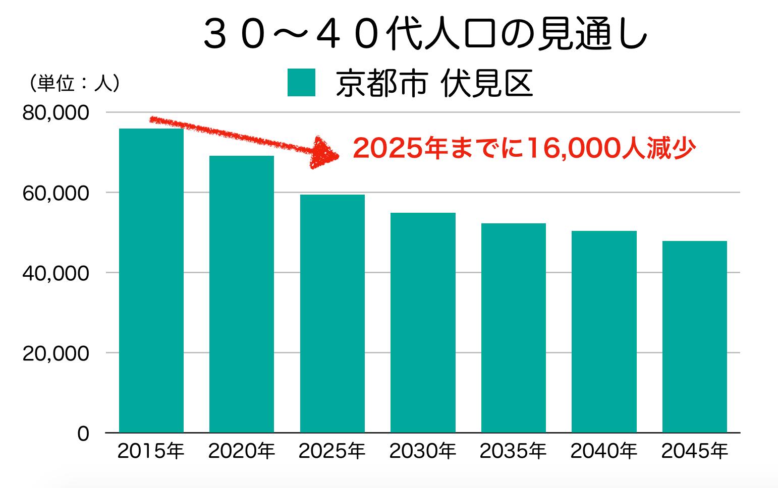 京都市伏見区の30〜40代人口の予測