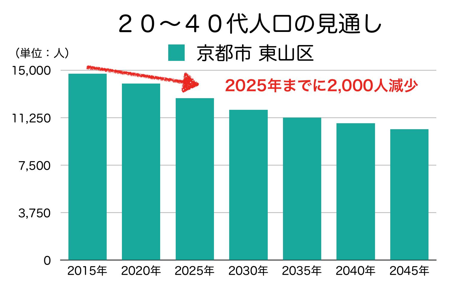 京都市東山区の20〜40代人口の予測