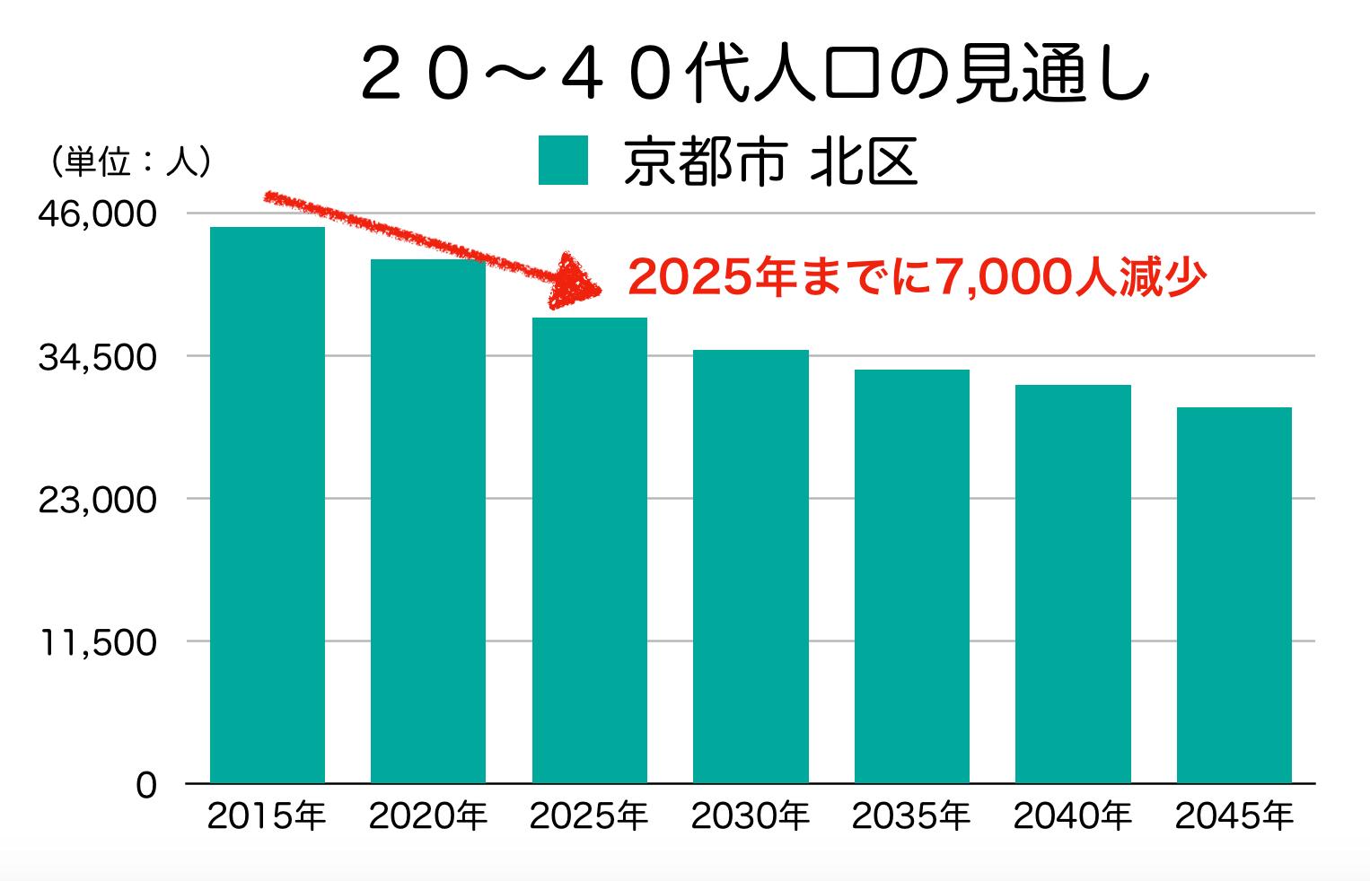 京都市北区の20〜40代人口