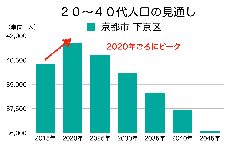 京都市下京区の20〜40代人口の予測