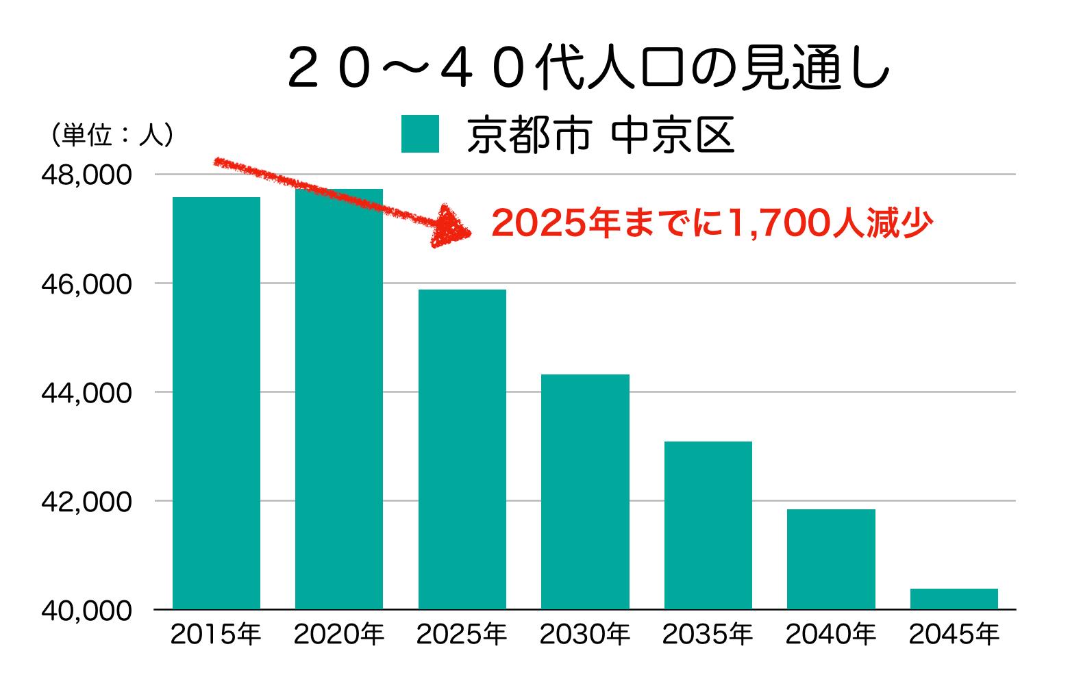 京都市中京区の20〜40代人口の予測
