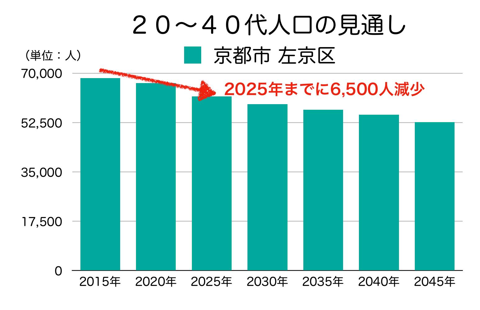 京都市左京区の20〜40代人口の予測