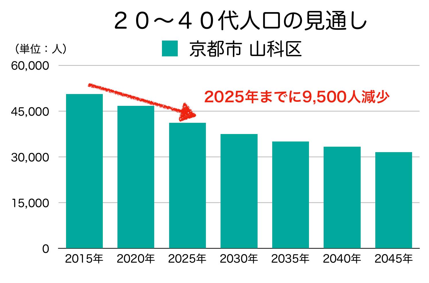 京都市山科区の20〜40代人口の予測