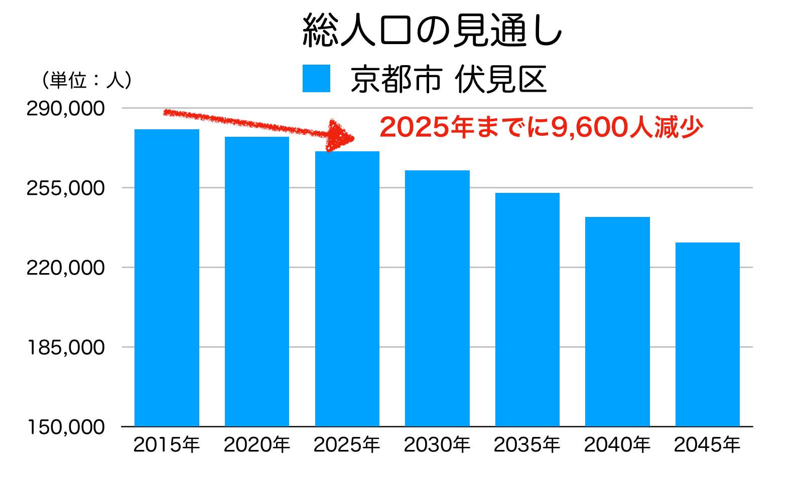 京都市伏見区の人口予測