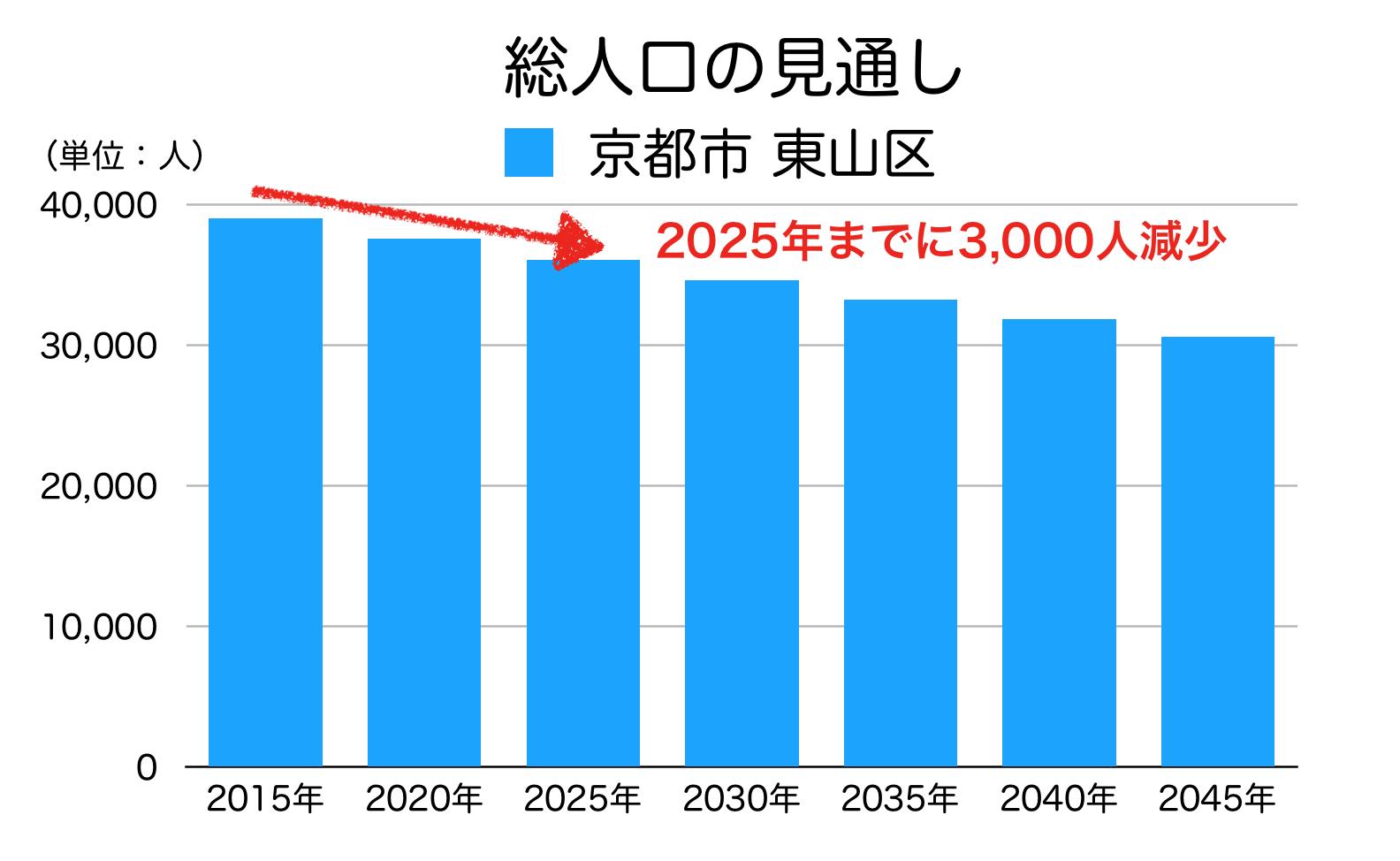 京都市東山区の人口予測