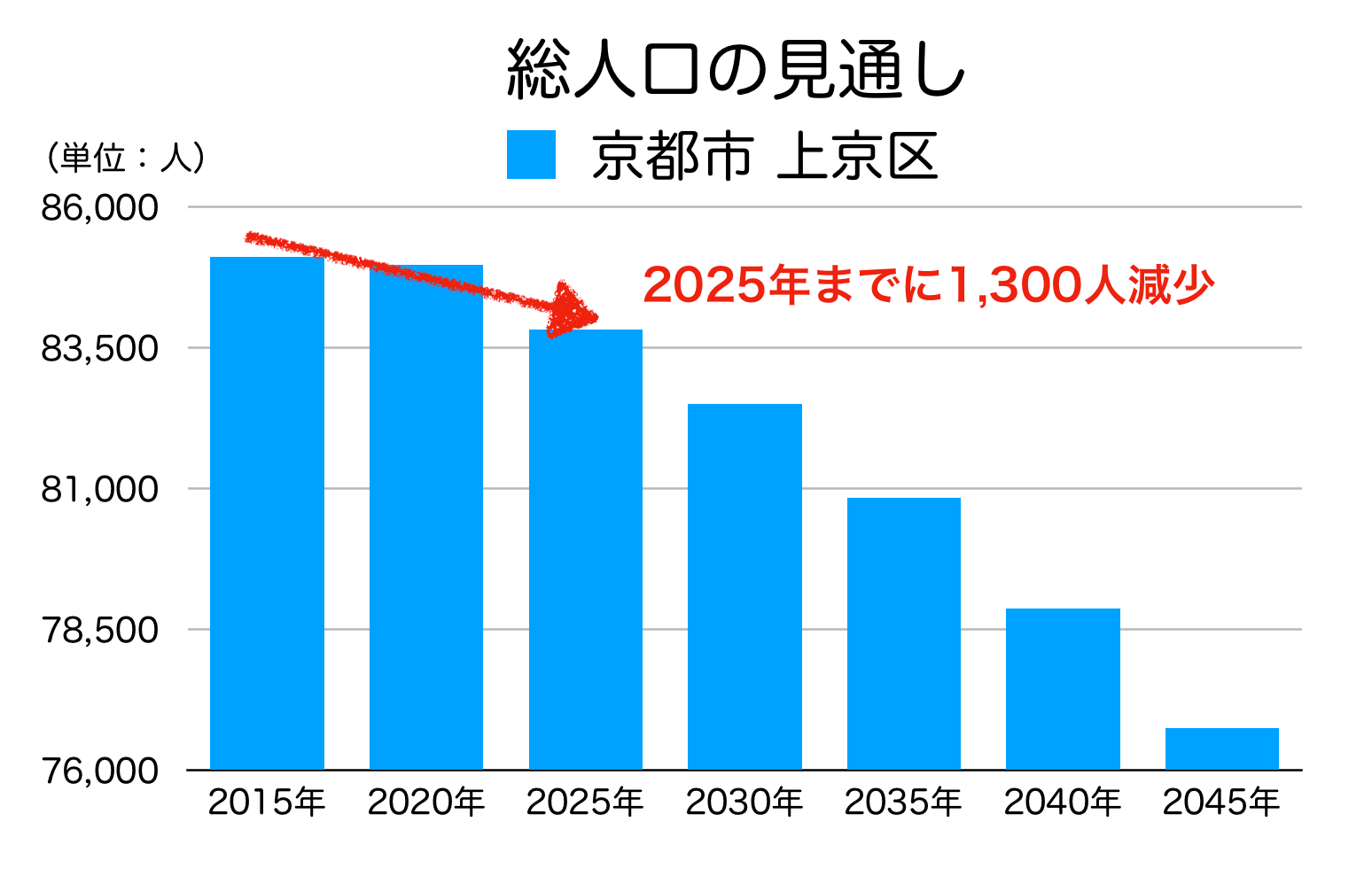 京都市上京区の人口予測
