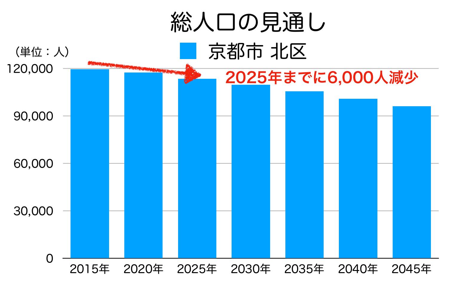 京都市北区の人口予測