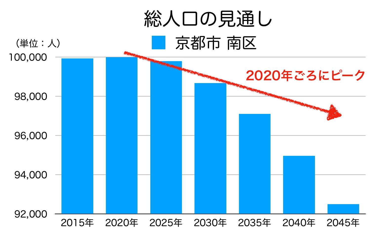 京都市南区の人口予測