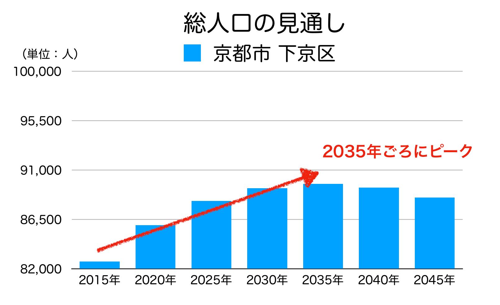 京都市下京区の人口予測
