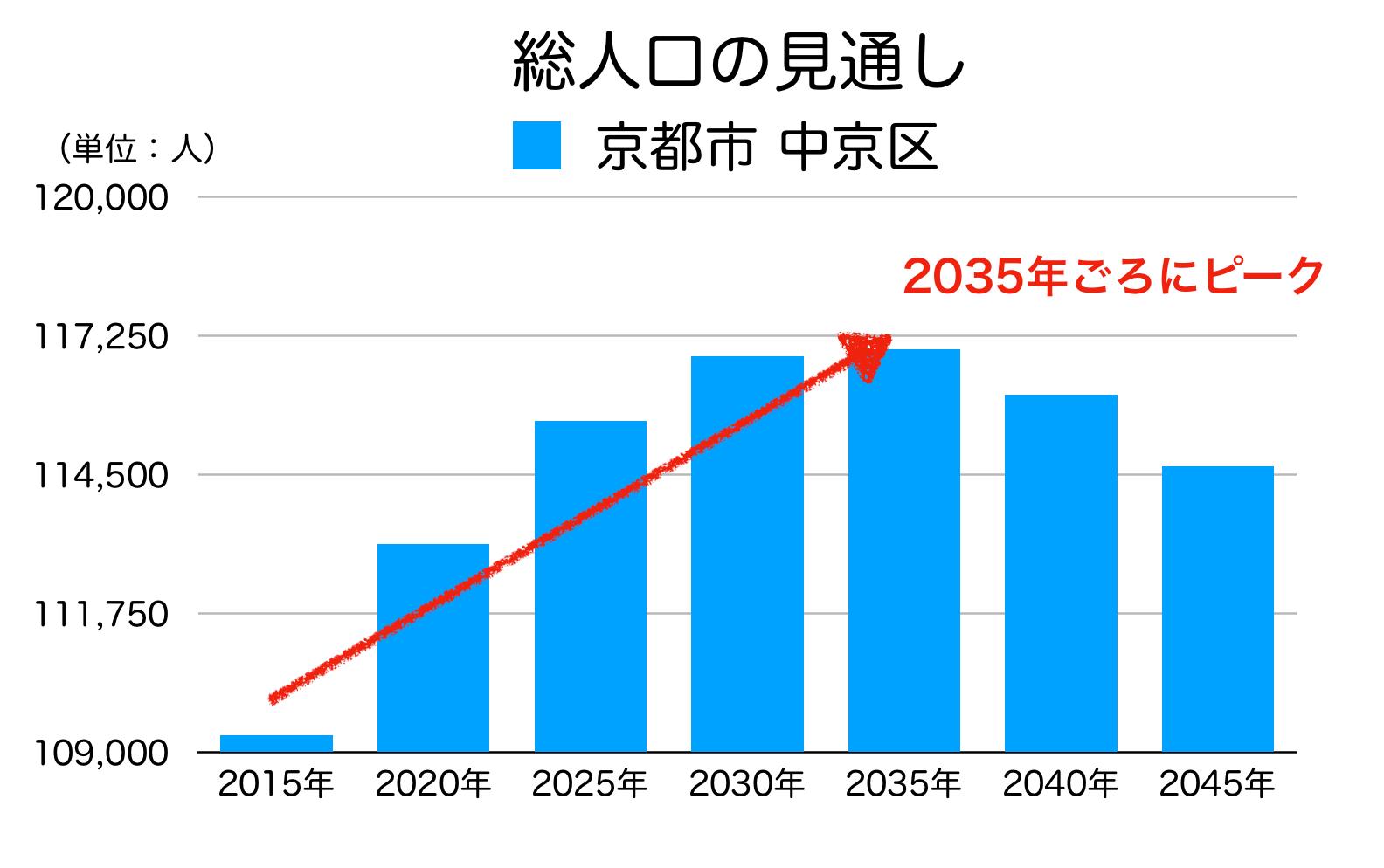 京都市中京区の人口予測