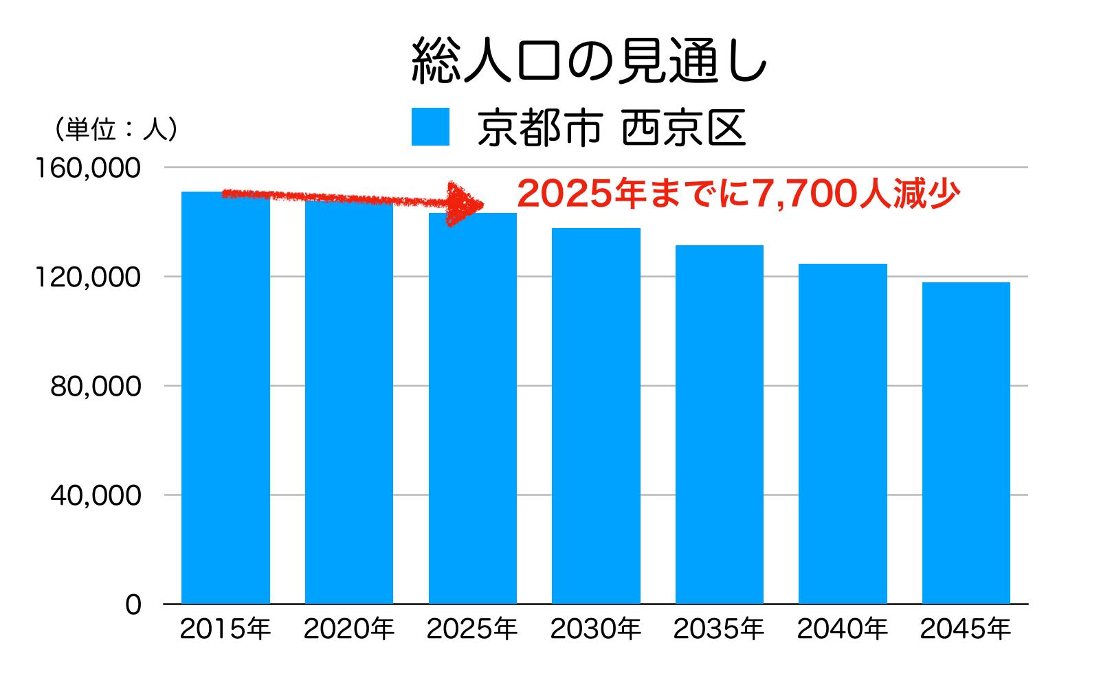 京都市西京区の人口予測