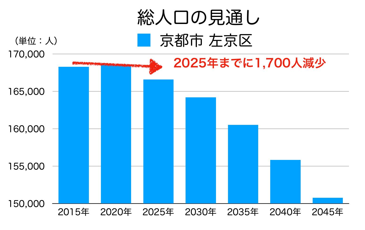 京都市左京区の人口予測