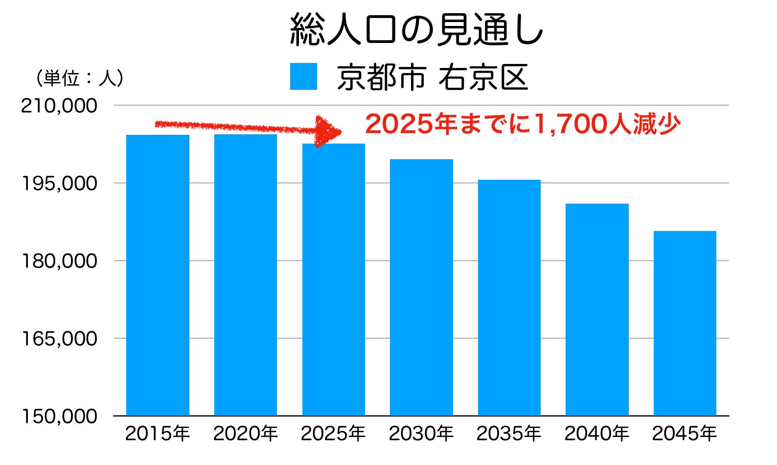 京都市右京区の人口予測