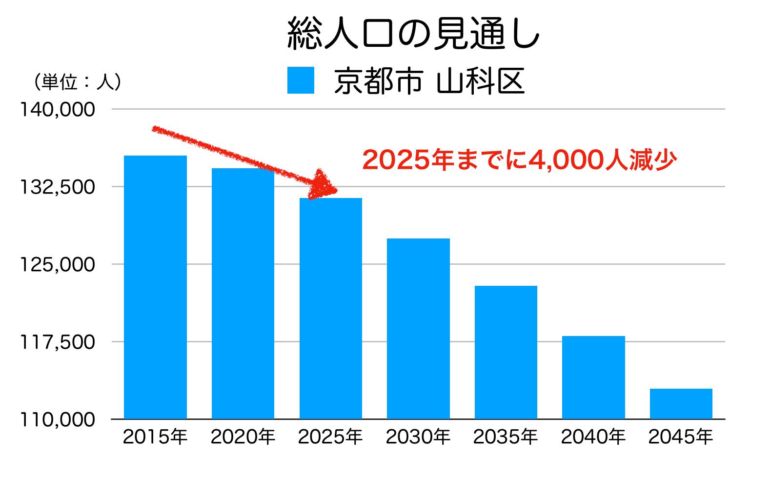 京都市山科区の人口予測