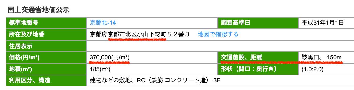 京都市北区の公示地価
