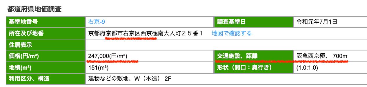 京都市右京区の公示地価
