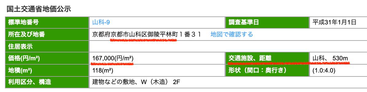 京都市山科区の公示地価