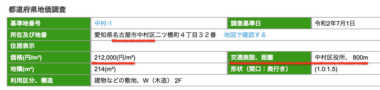 名古屋市中村区の公示地価