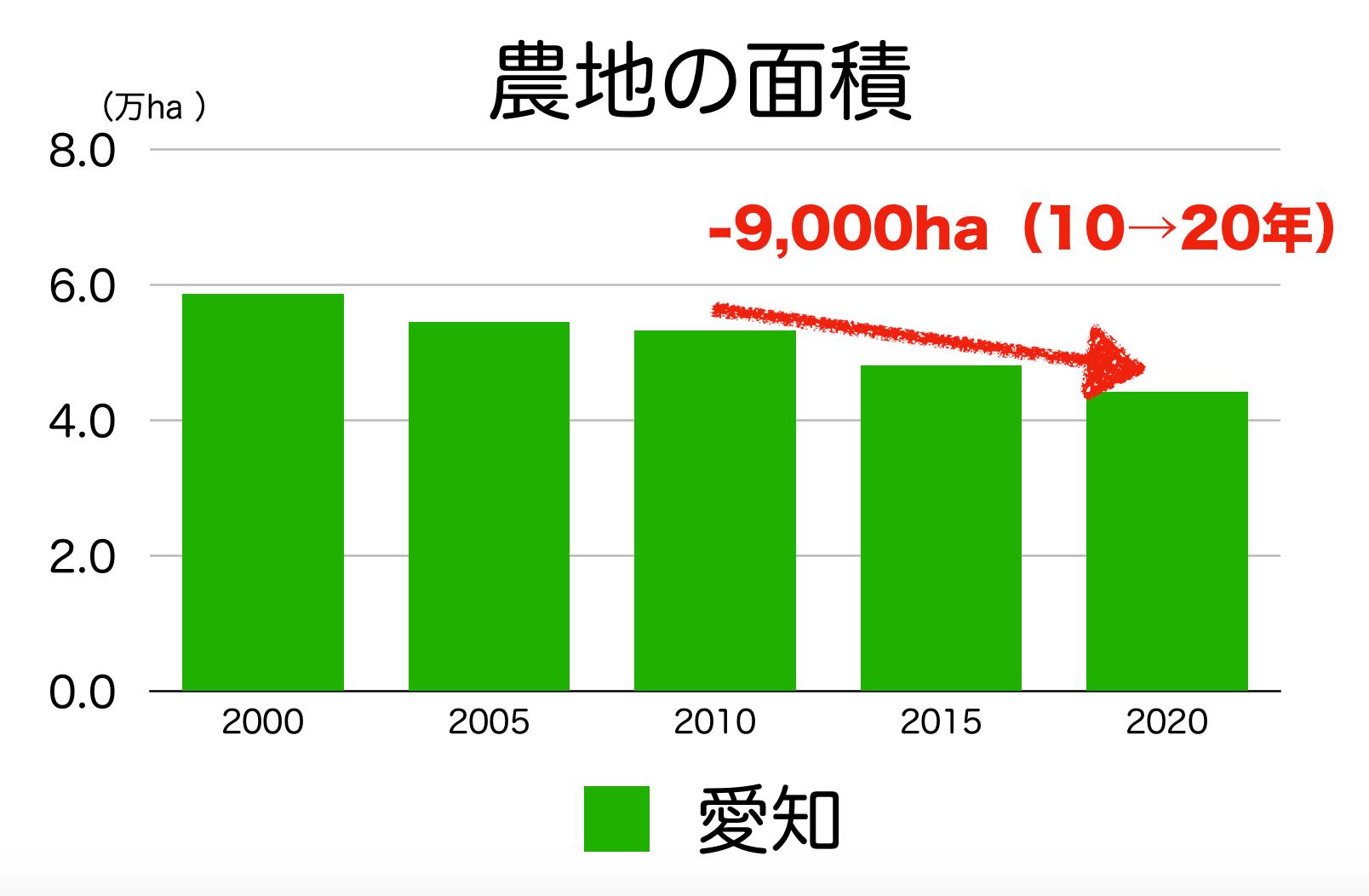 愛知県の農地面積