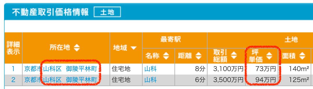 京都市山科区の土地取引