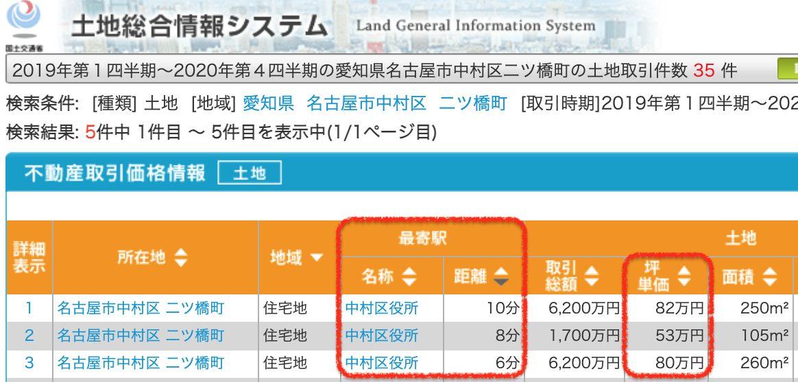 名古屋市中村区の土地取引