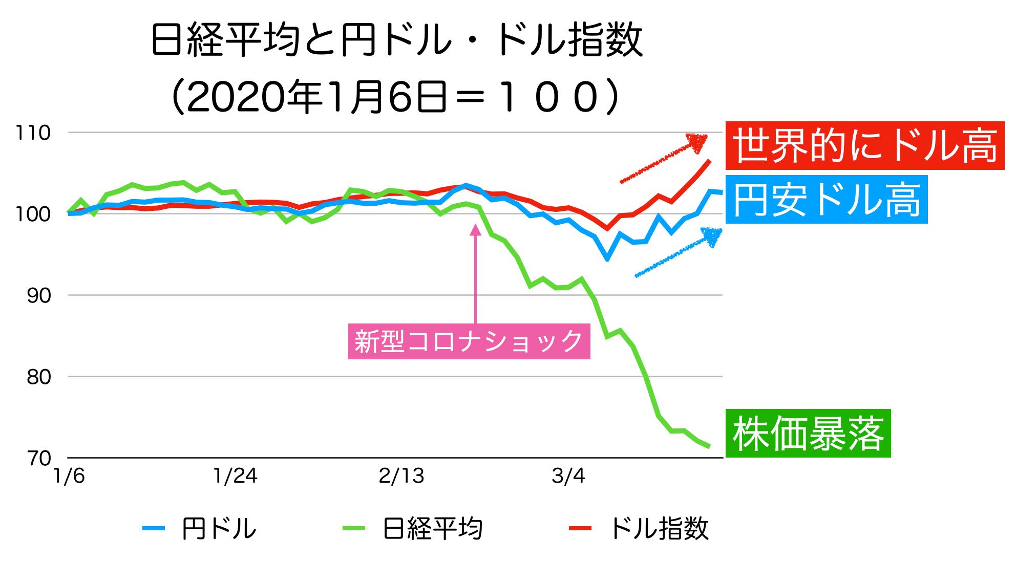 新型コロナショックと日経平均と円ドル相場