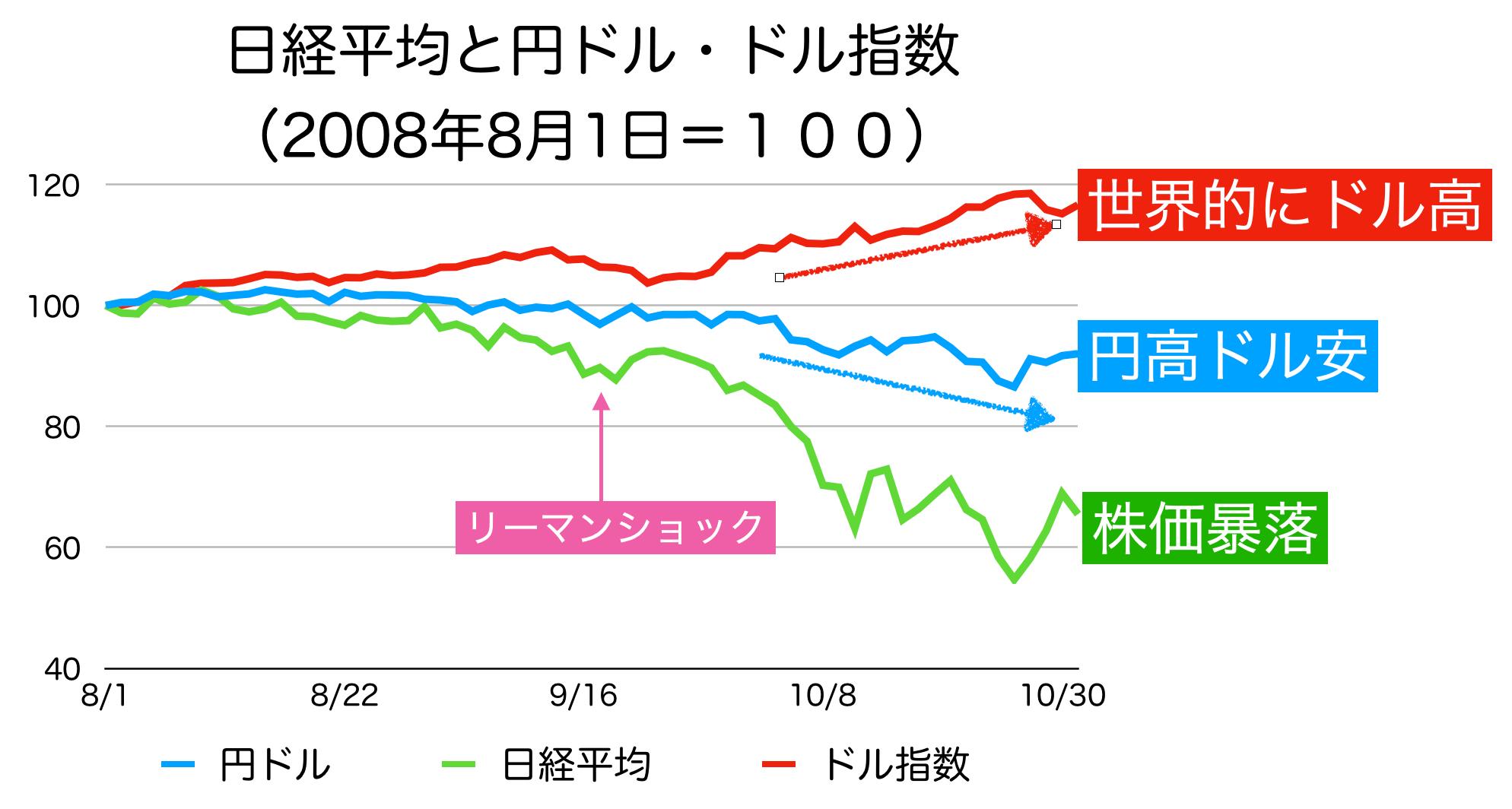 リーマンショック前後の株価と円ドル相場