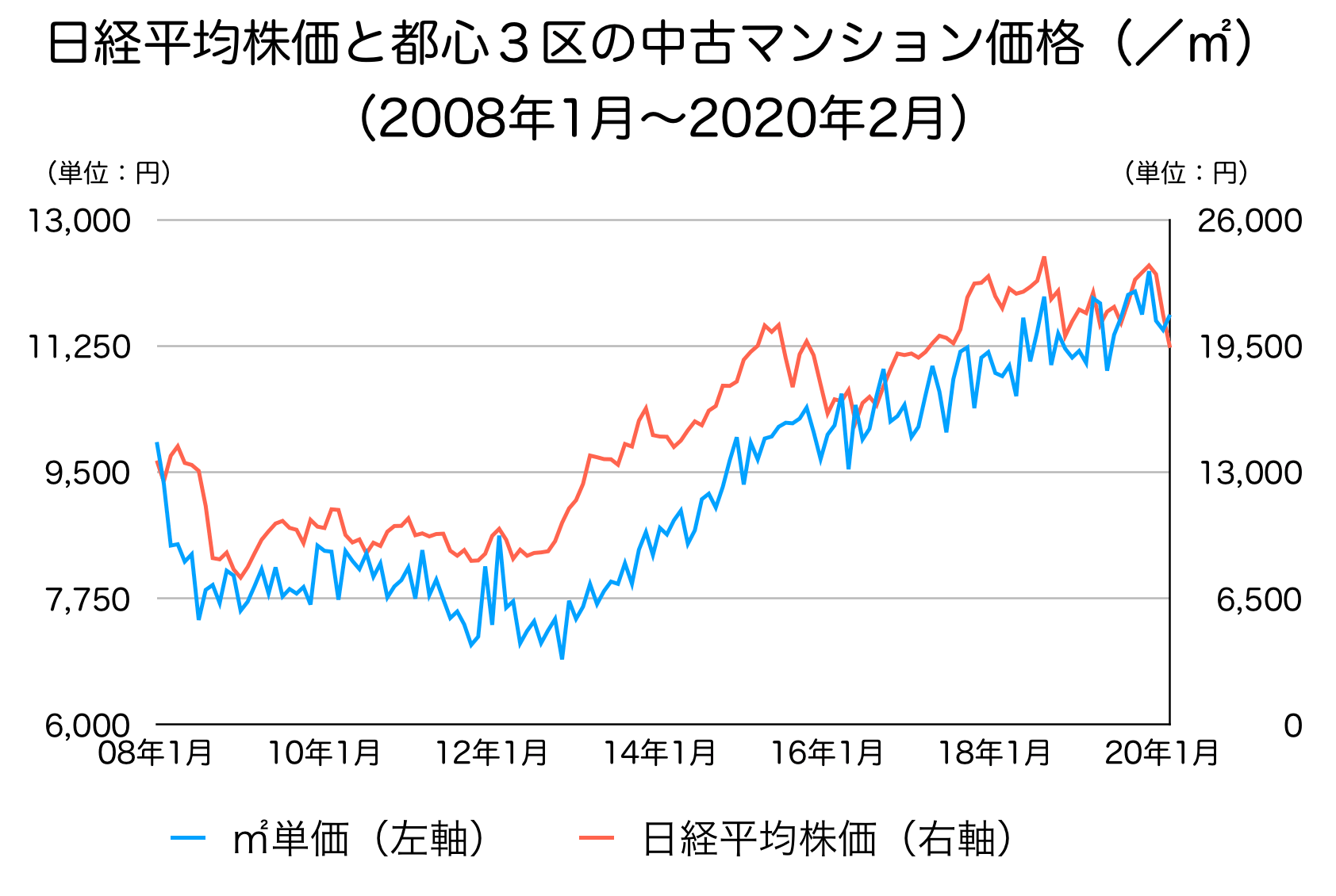 東京3区の中古マンション価格