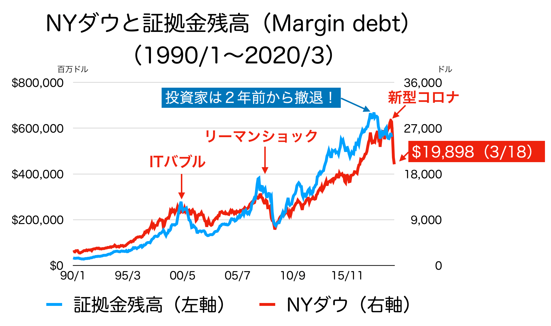 margin debtとNYダウ
