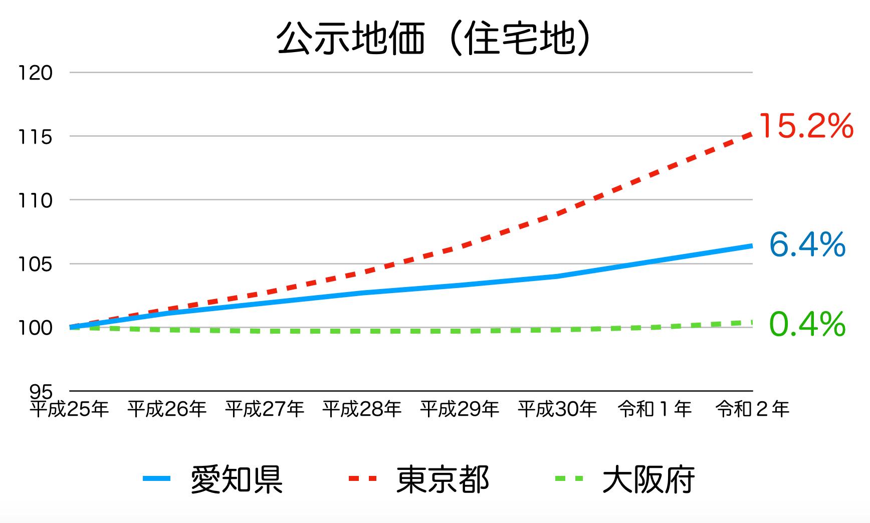 愛知県の公示地価の推移