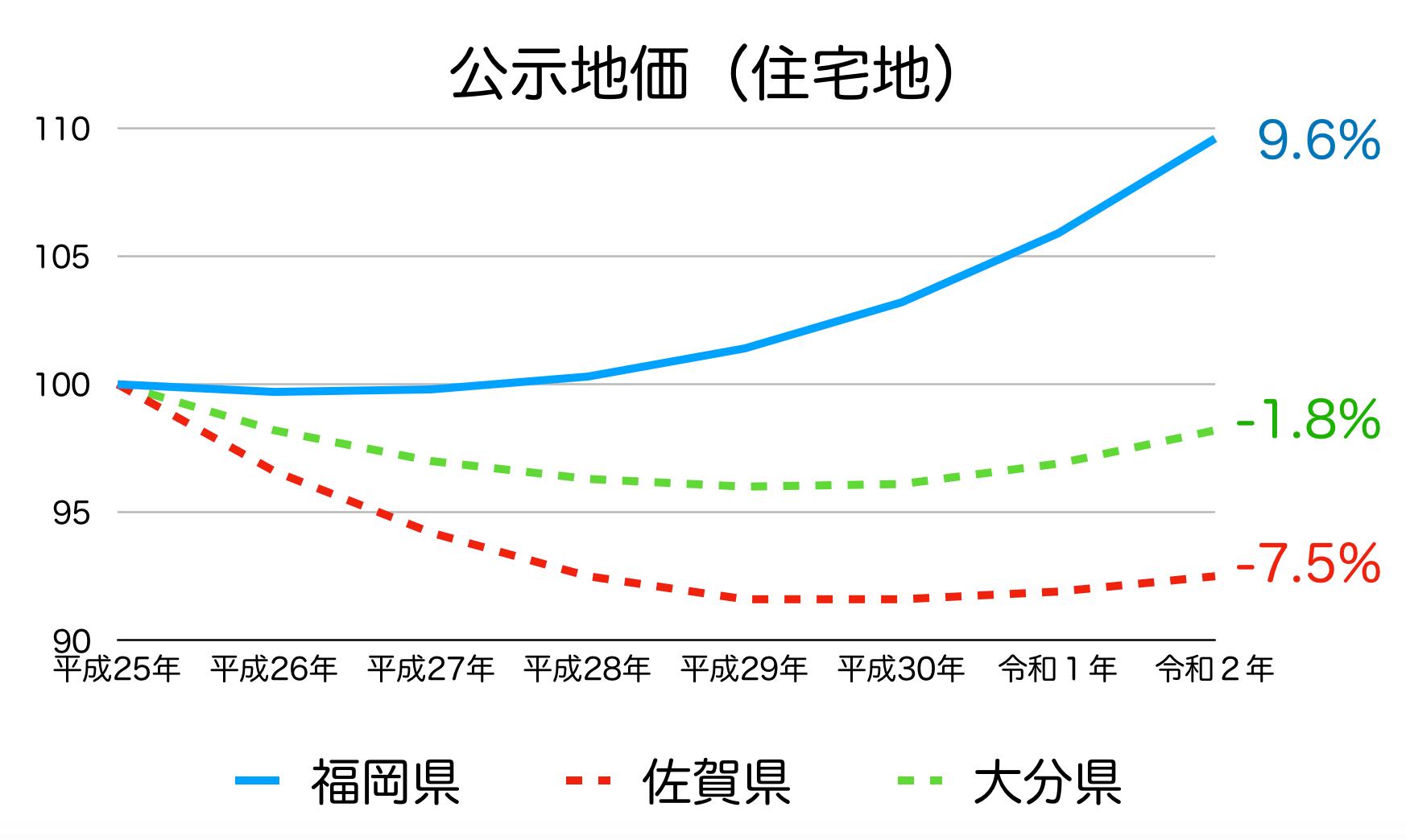 福岡県の公示地価の推移