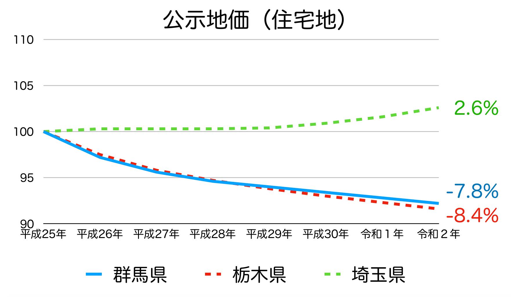 群馬県の公示地価