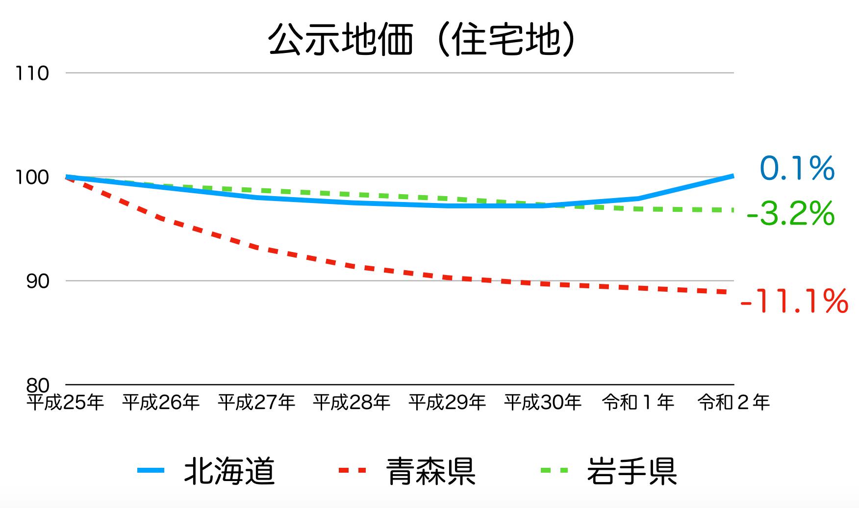 北海道の公示地価の推移