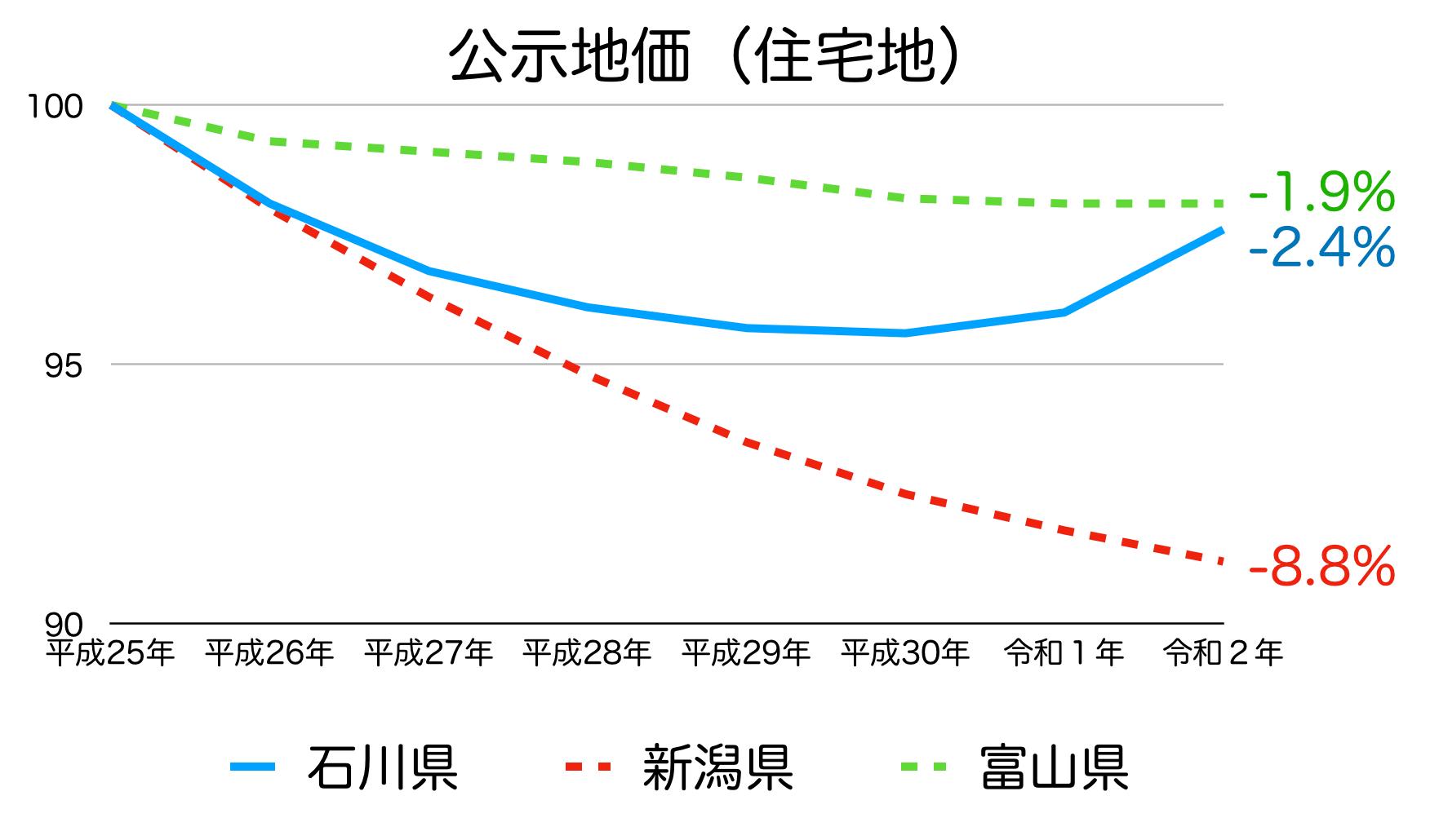 石川県の公示地価の推移