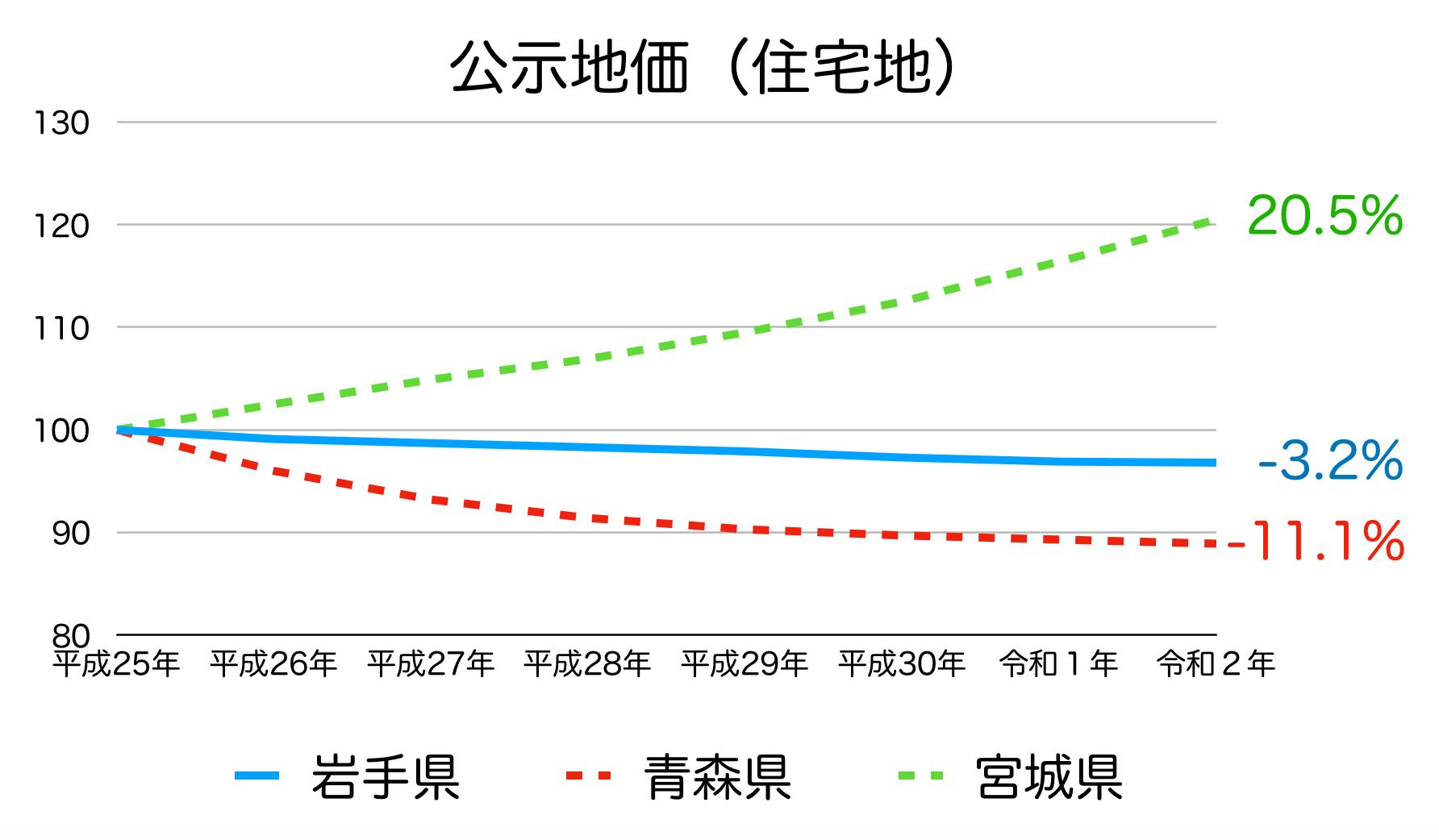 岩手県の公示地価の推移