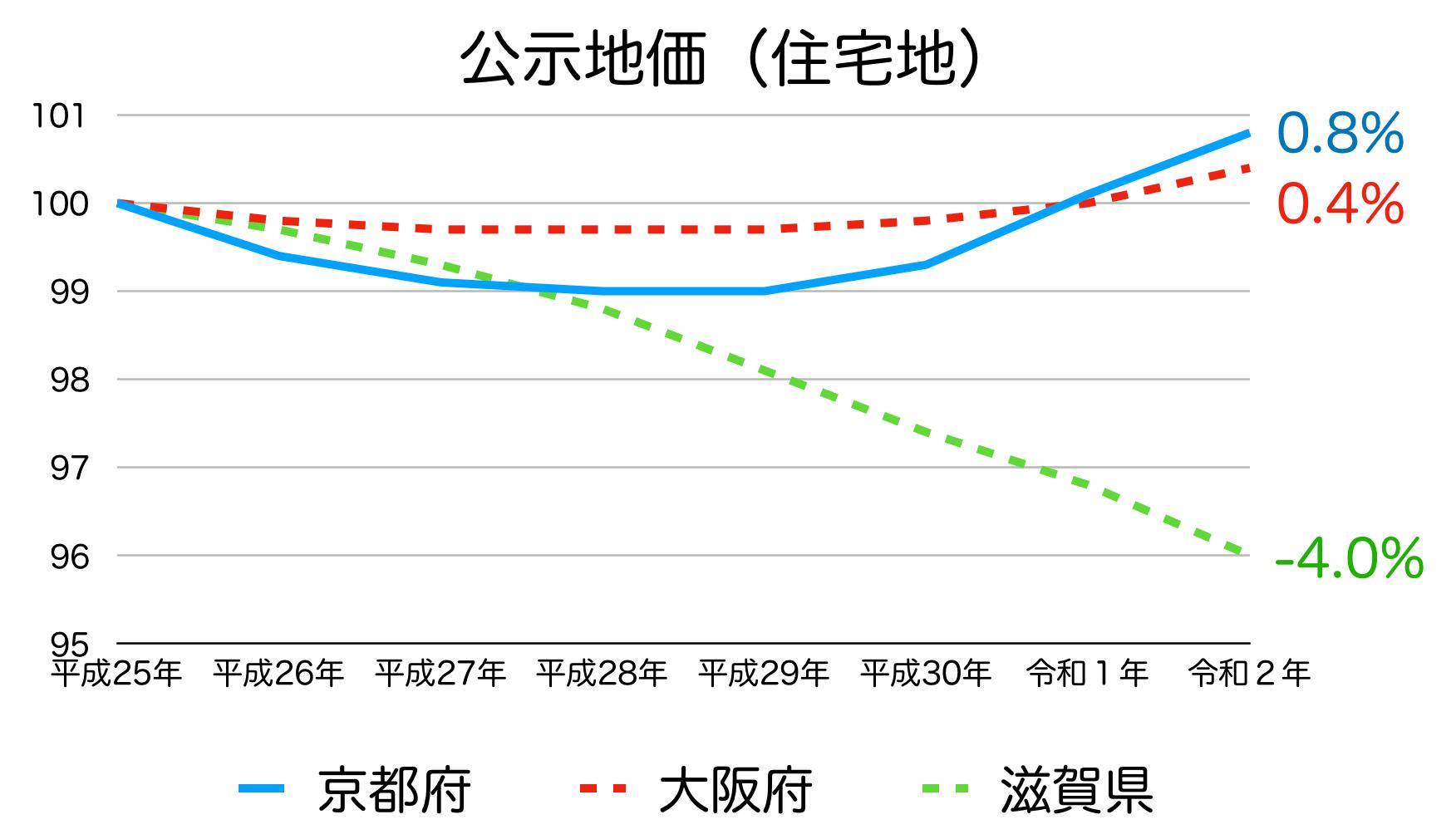 京都府の公示地価の推移
