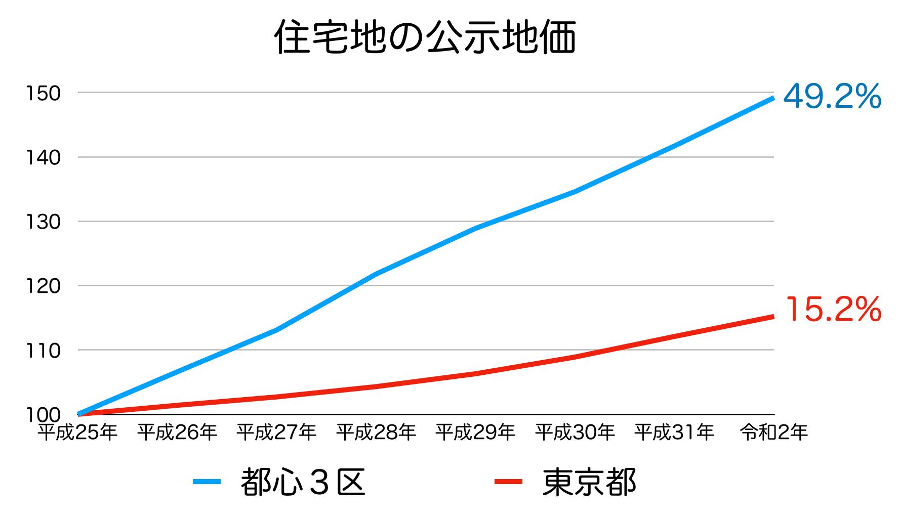 都内3区の土地価格の推移