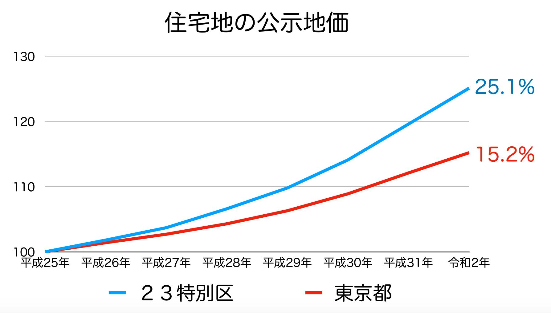 東京都の土地価格の推移