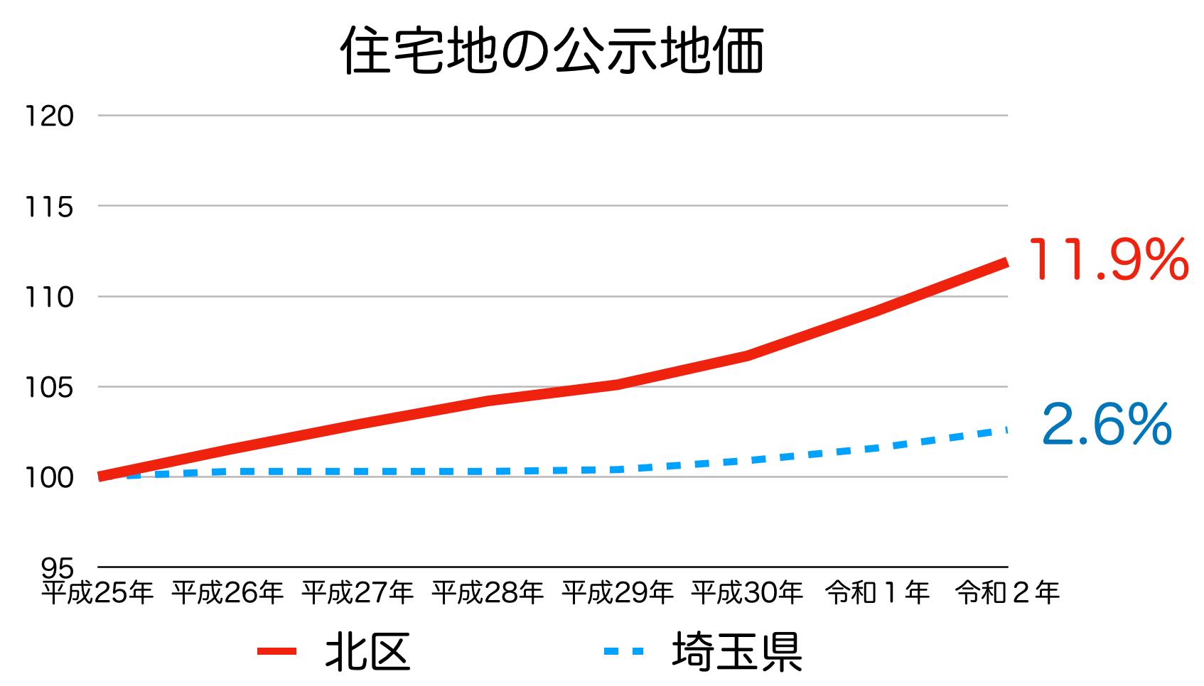 さいたま市北区の公示地価の推移