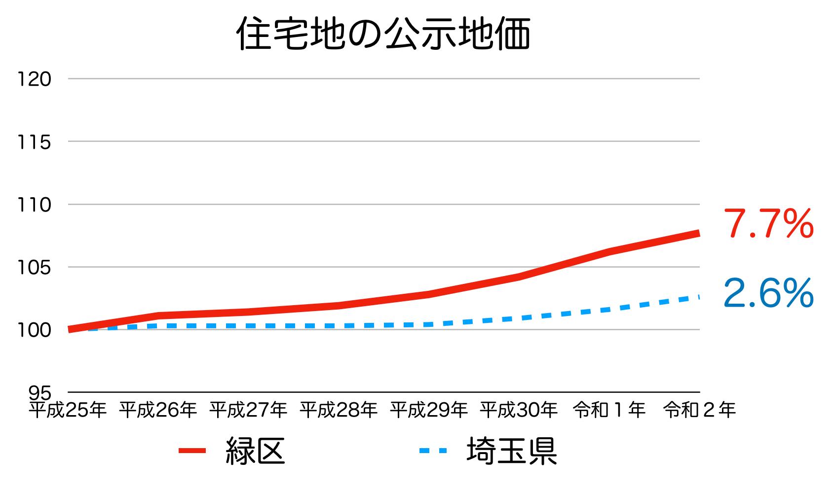 さいたま市緑区の公示地価の推移