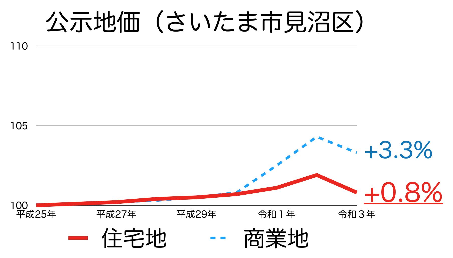 さいたま市見沼区の公示地価の推移